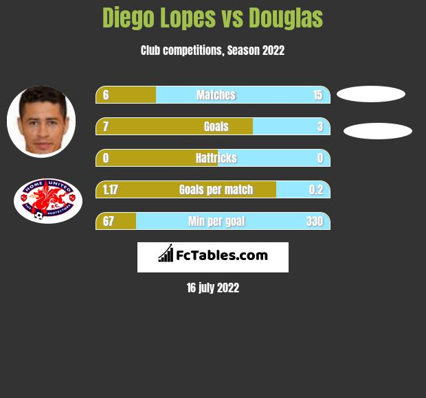 Diego Lopes vs Douglas infographic