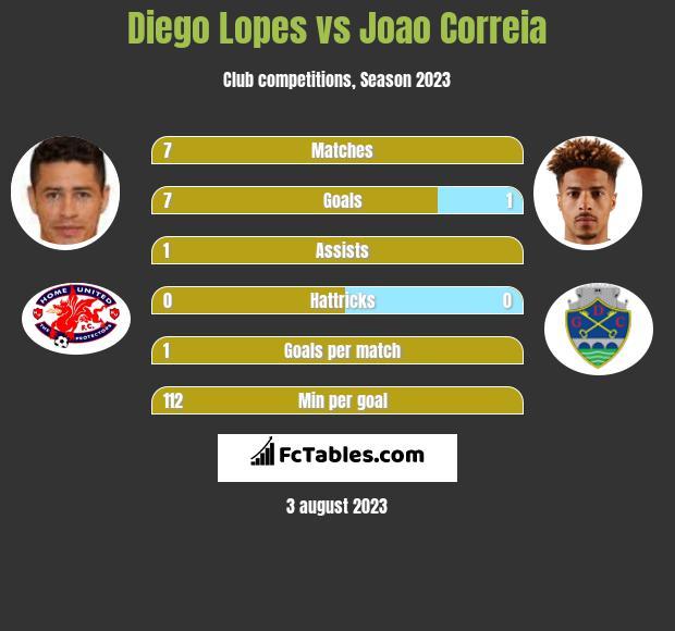 Diego Lopes vs Joao Correia h2h player stats