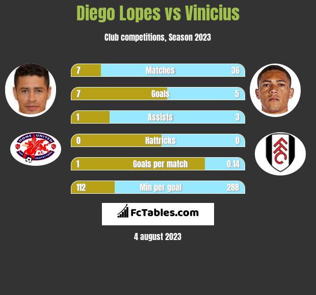 Diego Lopes vs Vinicius infographic
