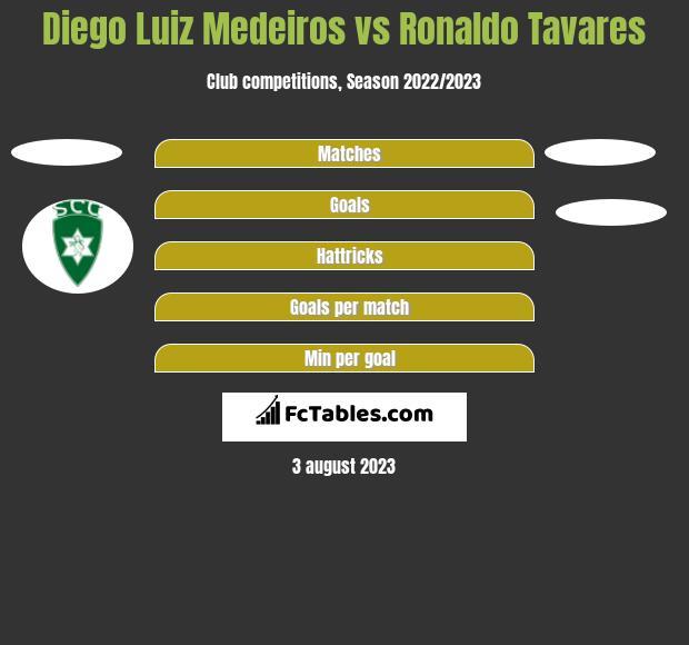 Diego Luiz Medeiros vs Ronaldo Tavares h2h player stats