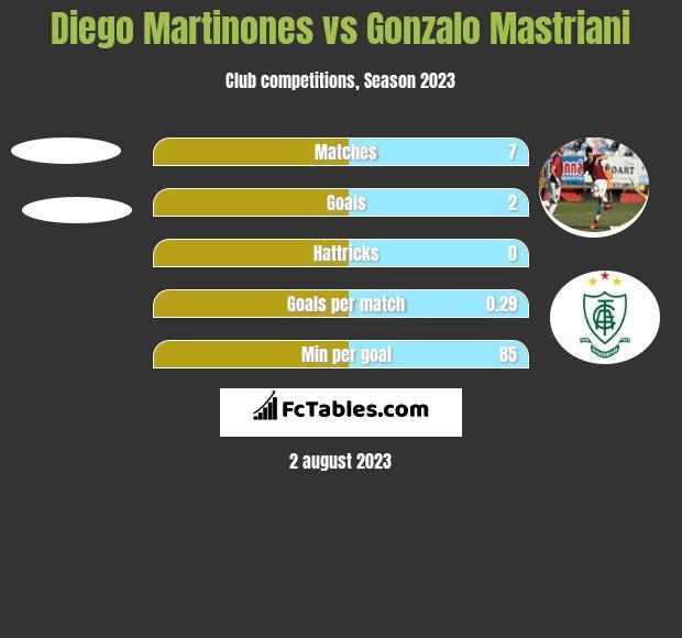 Diego Martinones vs Gonzalo Mastriani h2h player stats