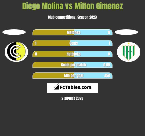 Diego Molina vs Milton Gimenez h2h player stats