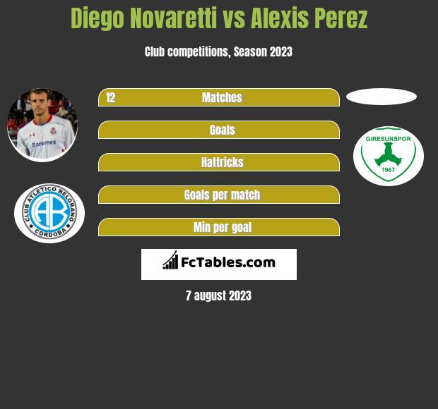 Diego Novaretti vs Alexis Perez infographic