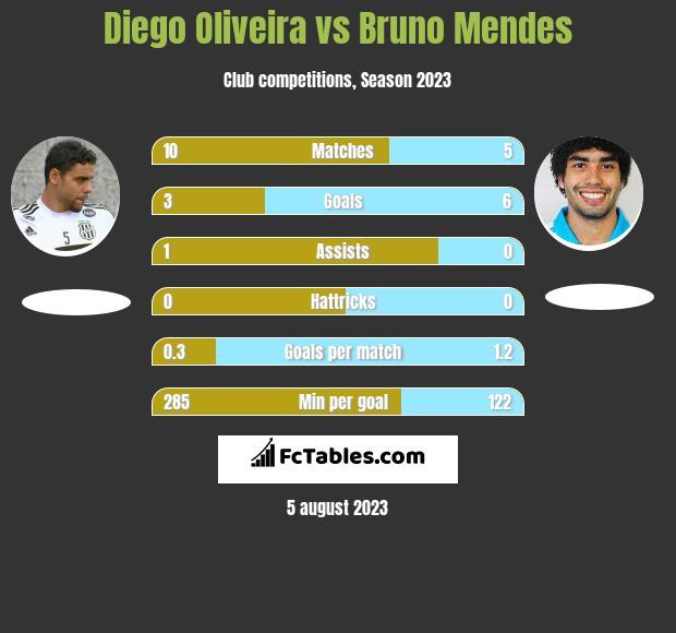 Diego Oliveira vs Bruno Mendes h2h player stats