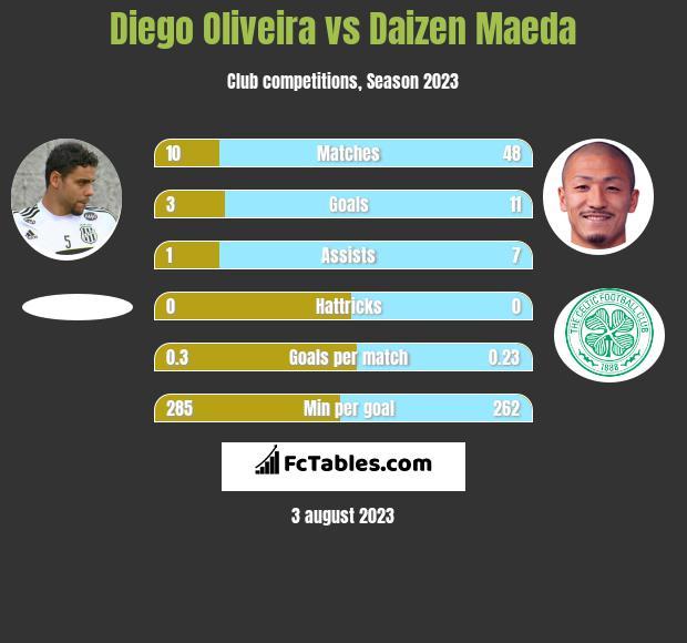Diego Oliveira vs Daizen Maeda h2h player stats