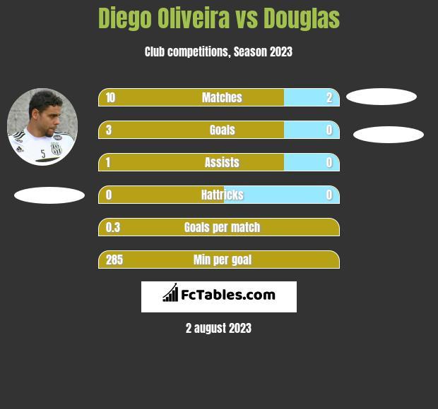 Diego Oliveira vs Douglas h2h player stats