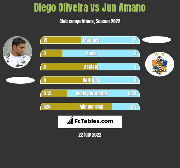 Diego Oliveira vs Jun Amano h2h player stats