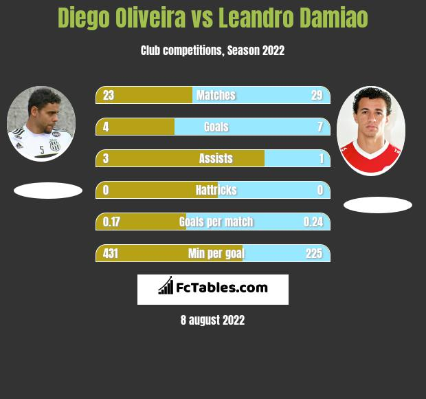 Diego Oliveira vs Leandro Damiao h2h player stats
