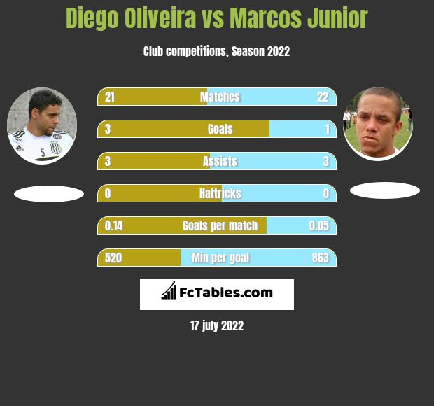 Diego Oliveira vs Marcos Junior h2h player stats