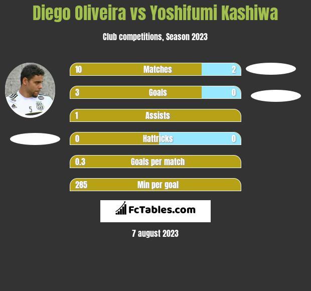 Diego Oliveira vs Yoshifumi Kashiwa h2h player stats