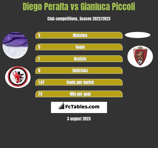 Diego Peralta vs Gianluca Piccoli h2h player stats