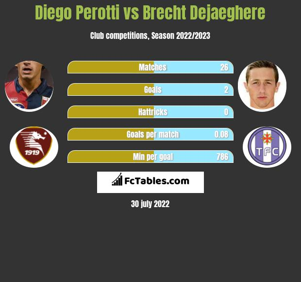 Diego Perotti infographic statistics for Gent