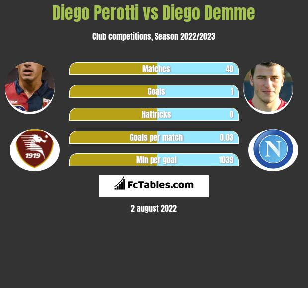Diego Perotti vs Diego Demme infographic