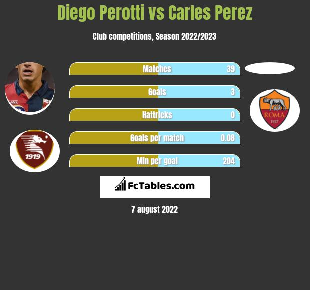 Diego Perotti infographic statistics for AS Roma