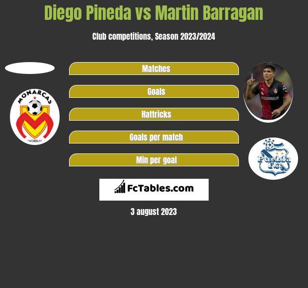 Diego Pineda vs Martin Barragan h2h player stats