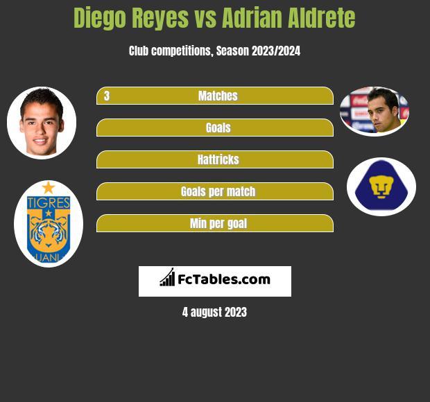 Diego Reyes vs Adrian Aldrete infographic