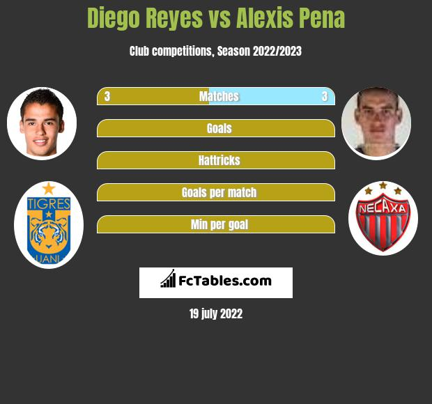 Diego Reyes vs Alexis Pena infographic