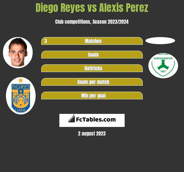 Diego Reyes vs Alexis Perez infographic