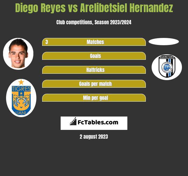 Diego Reyes vs Arelibetsiel Hernandez infographic