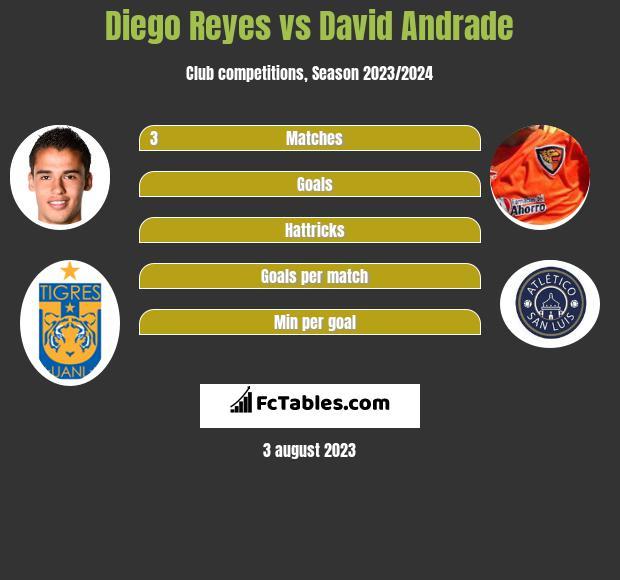 Diego Reyes vs David Andrade infographic