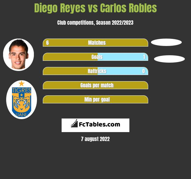 Diego Reyes vs Carlos Robles infographic