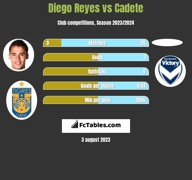 Diego Reyes vs Cadete infographic