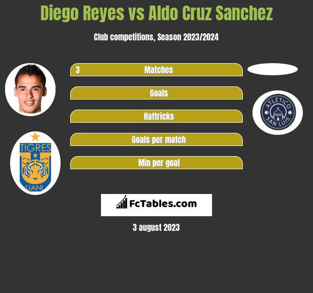 Diego Reyes vs Aldo Cruz Sanchez infographic