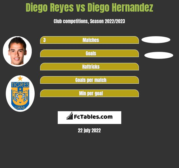 Diego Reyes vs Diego Hernandez infographic