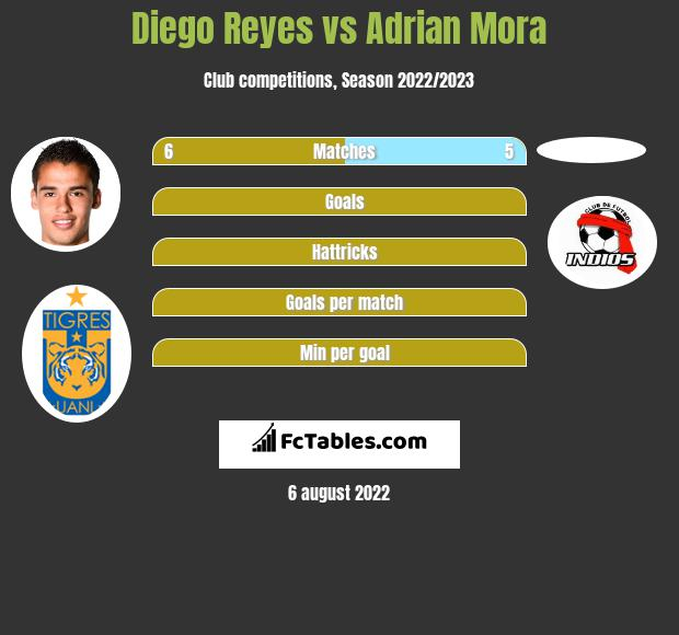 Diego Reyes infographic statistics for Toluca