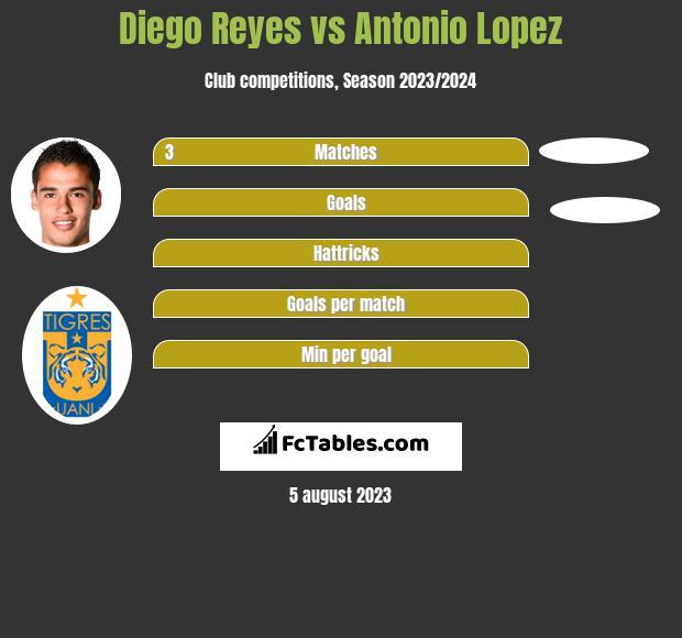 Diego Reyes vs Antonio Lopez infographic