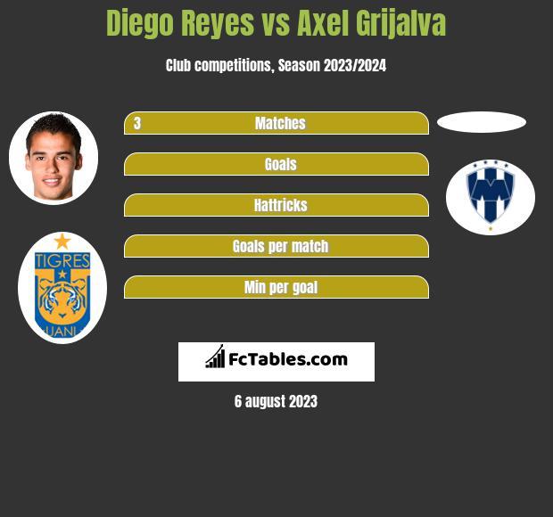 Diego Reyes vs Axel Grijalva infographic