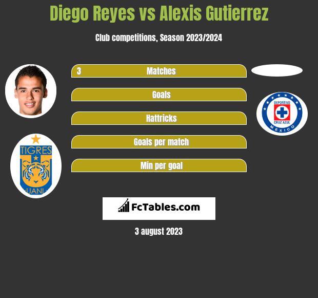 Diego Reyes vs Alexis Gutierrez infographic