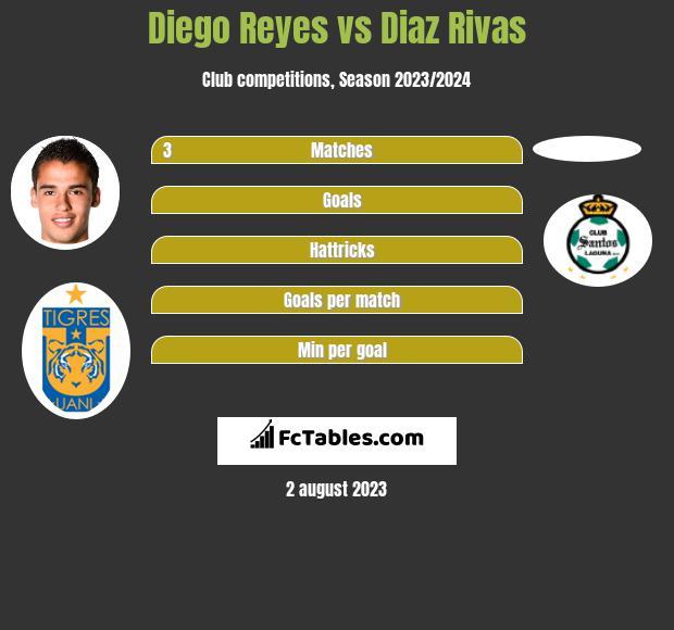 Diego Reyes vs Diaz Rivas infographic