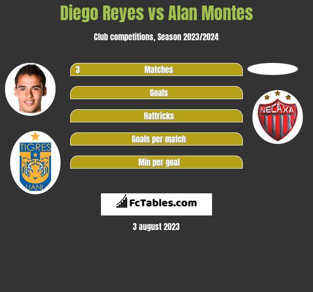 Diego Reyes vs Alan Montes infographic