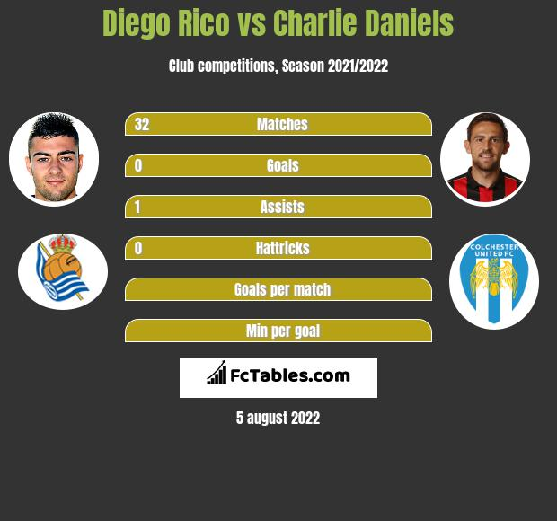 Diego Rico infographic statistics for Bournemouth
