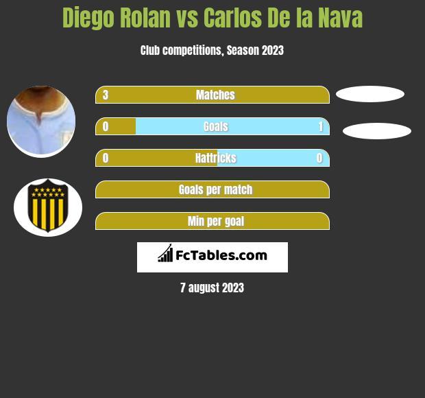 Diego Rolan vs Carlos De la Nava h2h player stats