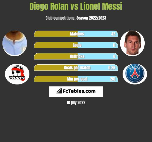 Diego Rolan vs Lionel Messi h2h player stats