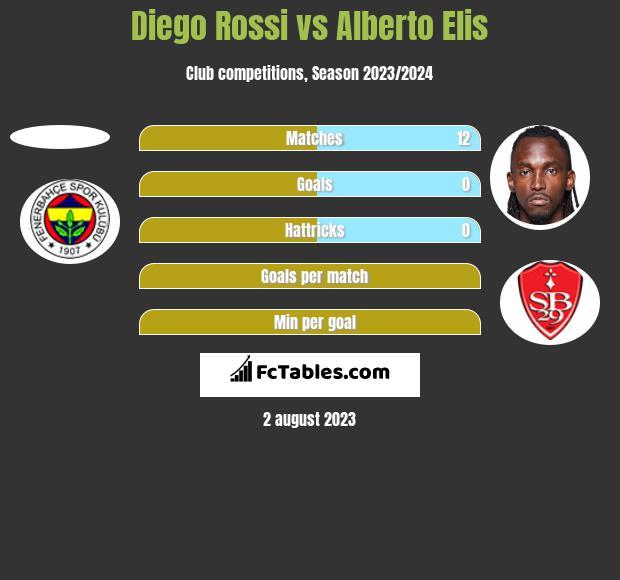 Diego Rossi vs Alberto Elis h2h player stats