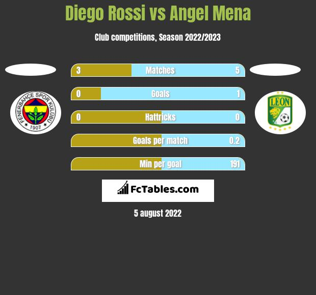 Diego Rossi vs Angel Mena h2h player stats
