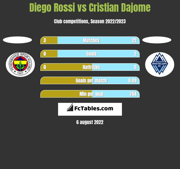 Diego Rossi vs Cristian Dajome h2h player stats