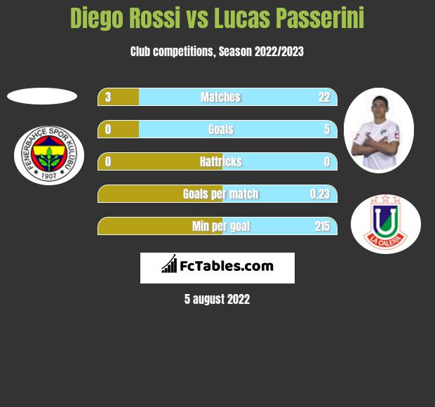 Diego Rossi vs Lucas Passerini h2h player stats