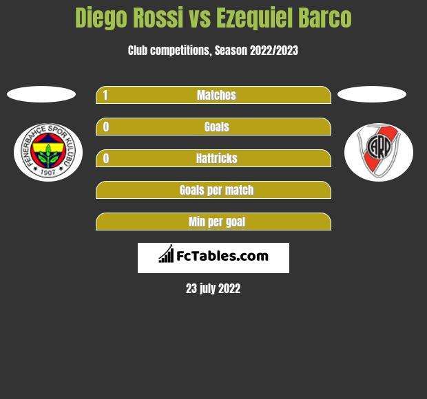 Diego Rossi vs Ezequiel Barco h2h player stats