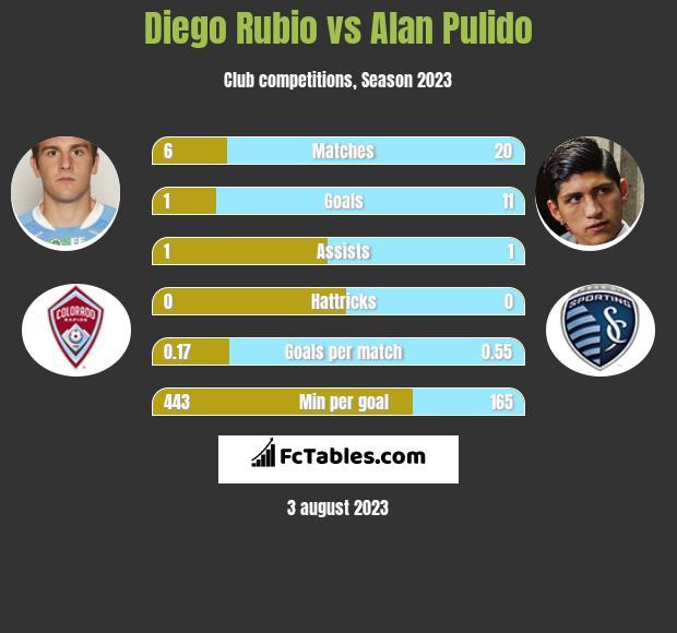 Diego Rubio vs Alan Pulido infographic