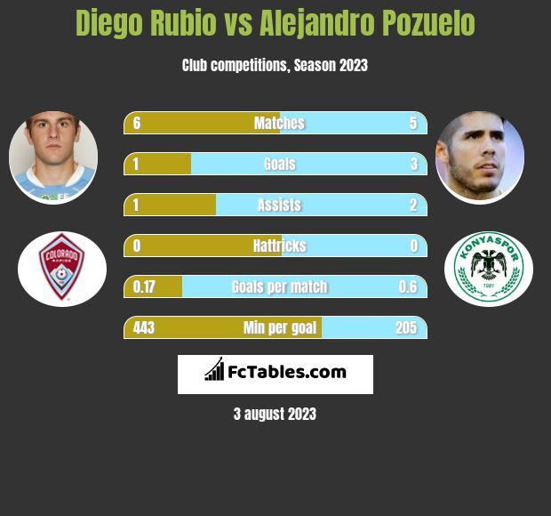 Diego Rubio vs Alejandro Pozuelo infographic