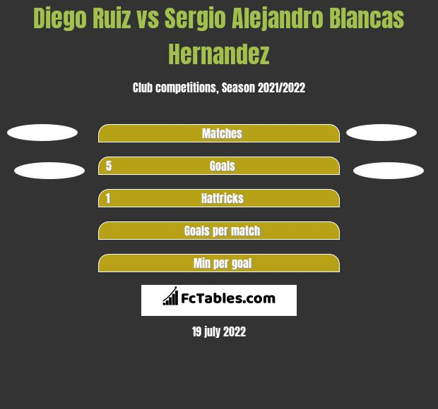 Diego Ruiz vs Sergio Alejandro Blancas Hernandez h2h player stats