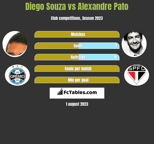 Diego Souza vs Alexandre Pato infographic