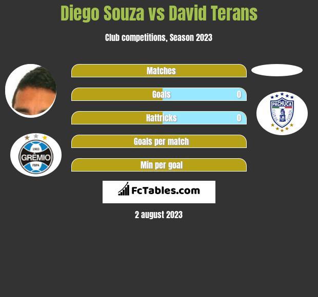 Diego Souza vs David Terans h2h player stats