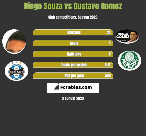 Diego Souza vs Gustavo Gomez h2h player stats
