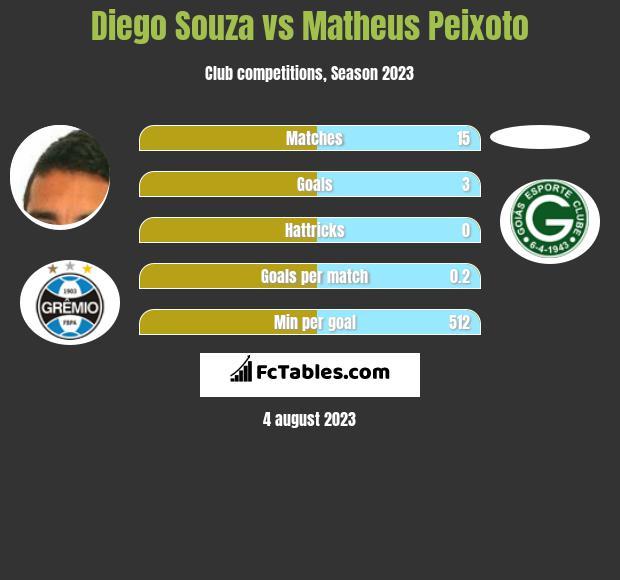 Diego Souza vs Matheus Peixoto h2h player stats