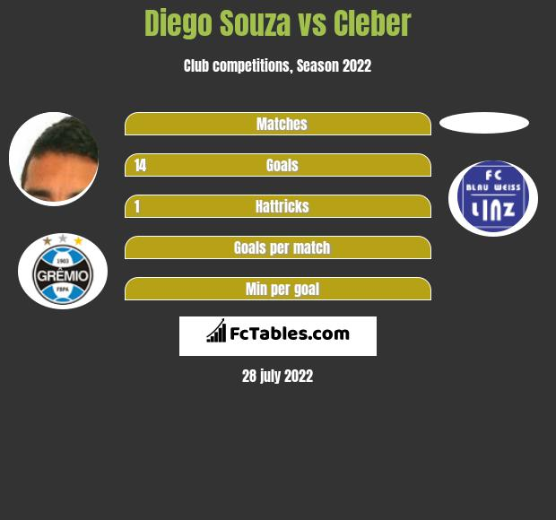Diego Souza vs Cleber h2h player stats